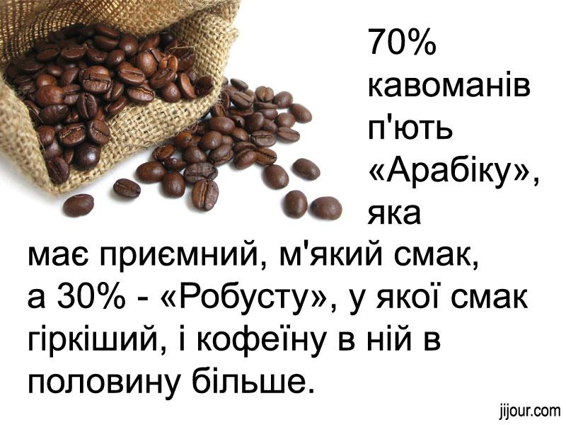 10 цікавих фактів про каву